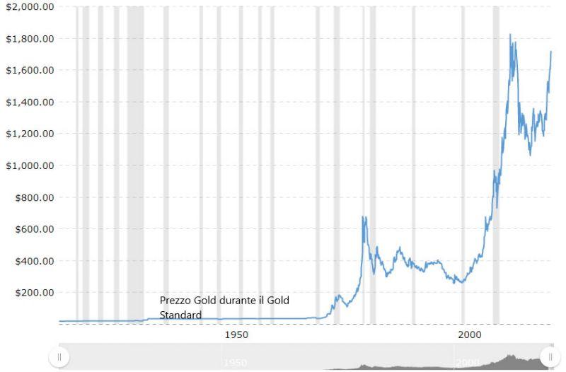 Prezzo dell'oro nel tempo