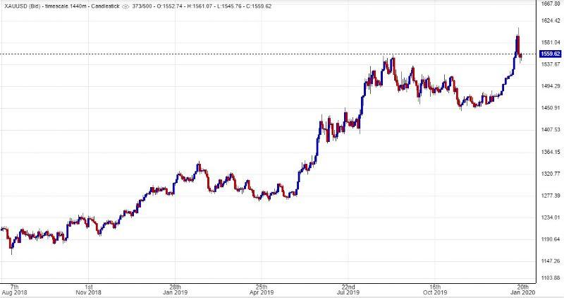 Grafico valore oro
