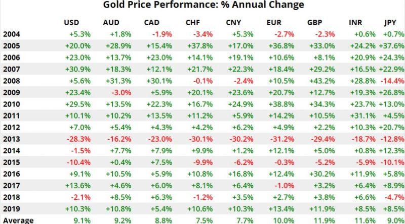 Performance prezzo oro