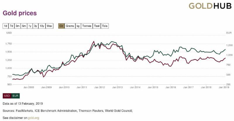 Grafico Andamento ORO dal 2008 in oncia/dollaro