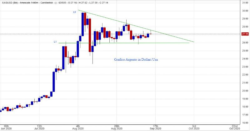 Grafico Argento in dollari USA