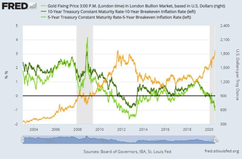 Grafico dei rendimenti dei titoli del Tesoro USA a 5 e 10 anni meno i tassi di inflazione in pareggio, rispetto al prezzo dell'oro in dollari.