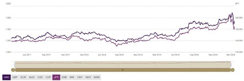 Rapporto Gold USD e YEN