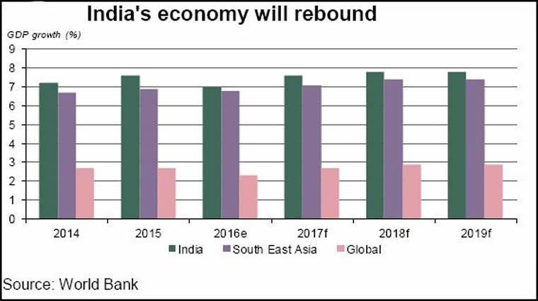 India's economy will rebound