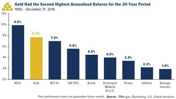 Ritorni dell'investimento a 20 anni