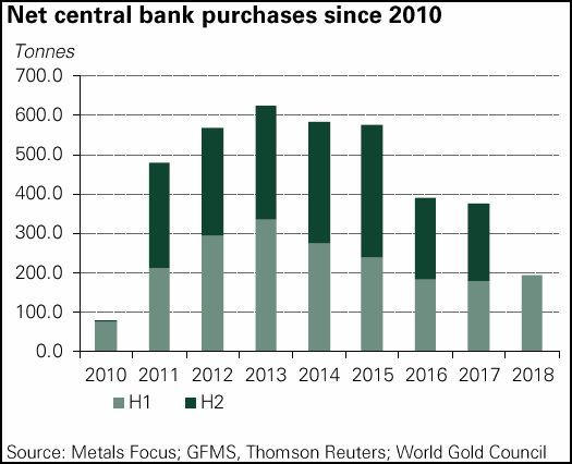 Net central bank purchases since 2010
