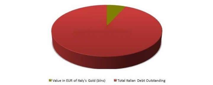 Rapporto debito pubblico / riserve auree Italia