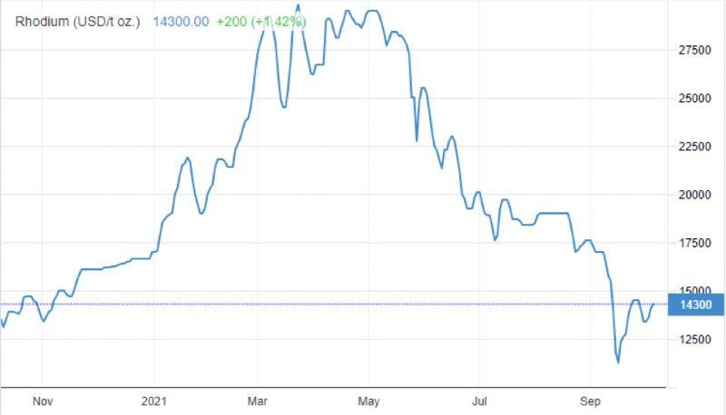 Prezzi Rodio USD/oncia