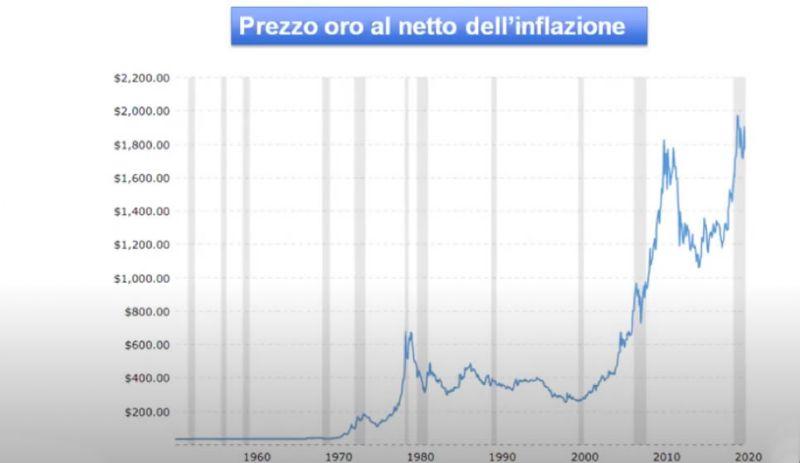 Prezzo oro al netto dell'inflazione