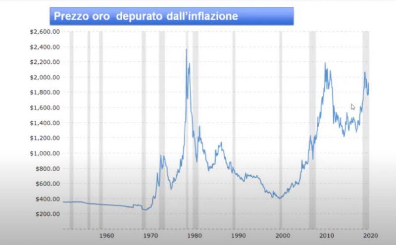 Prezzo oro depurato dall'inflazione