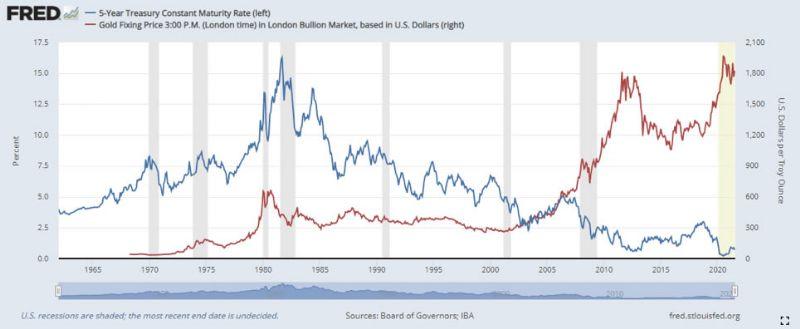 Prezzo oro e tassi di interesse