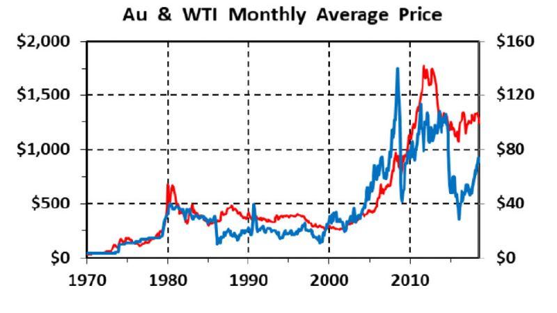 Rapporto ORO / Petrolio