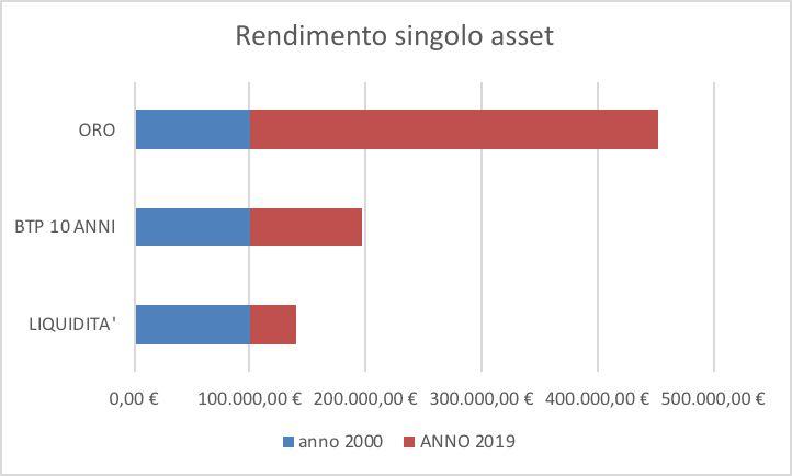 Rendimento singolo asset