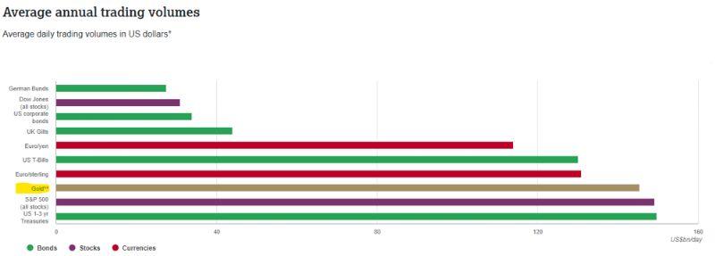 Grafico volumi medi giornalieri Oro